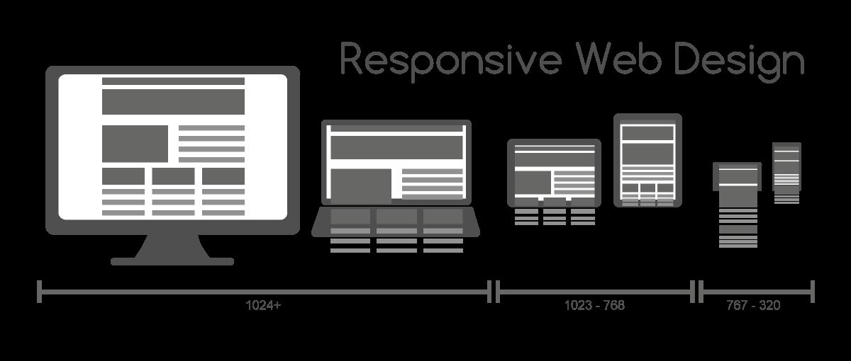 responsive Diseño web